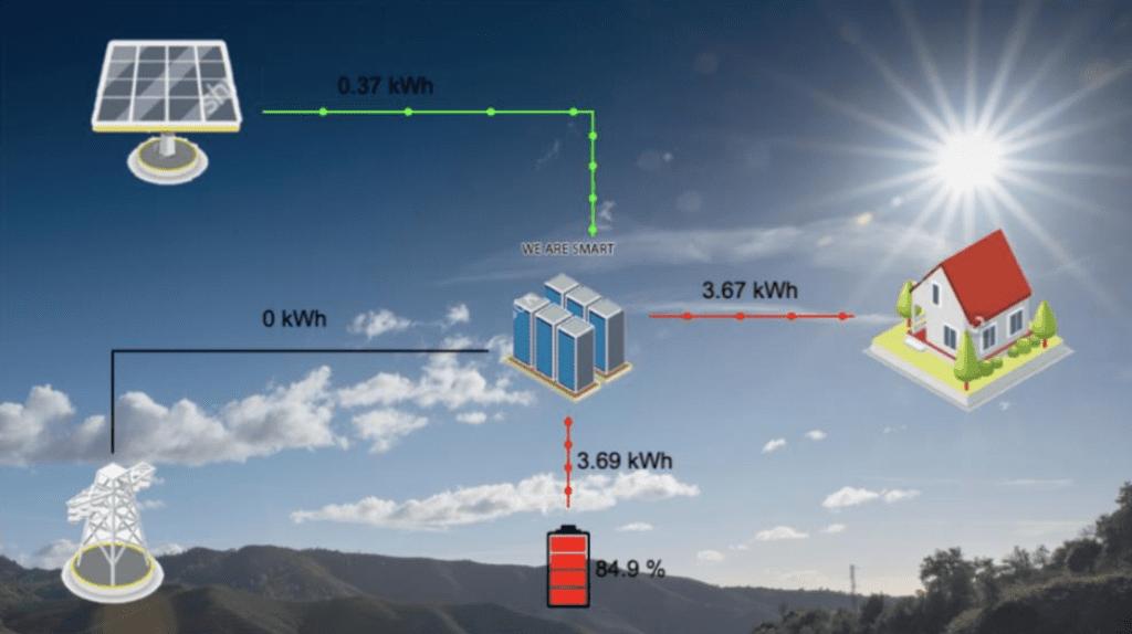 werking batterijen-opslag