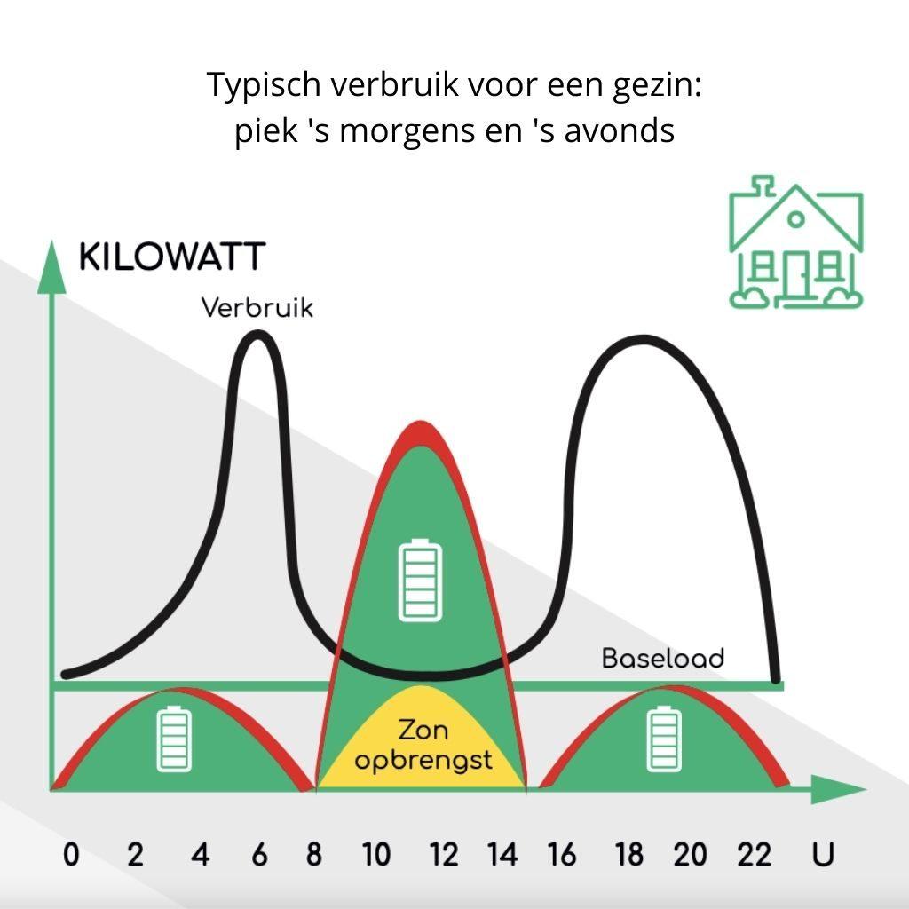 Grafiek met elektriciteitsverbruik en batterij laadruimte